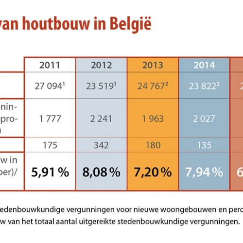 Uit een enquête van Hout info Bois blijkt een stijgende vraag naar houtbouw en houtbouwsystemen in Vlaanderen en Wallonië