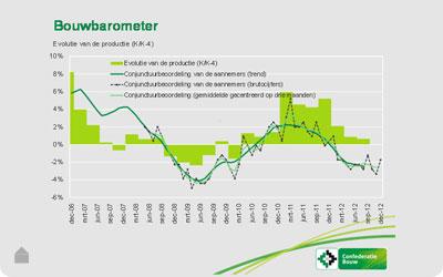 De Bouwbarometer en het aantal bouwvergunningen