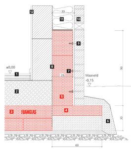 Foamglas PC Perisave sokkelblok voor passiefhuizen