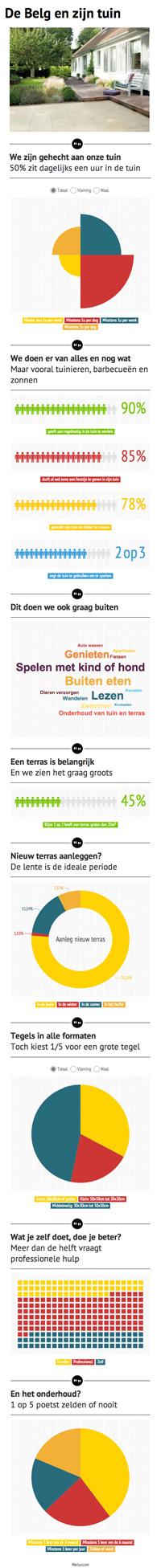Onderzoek van Marlux naar Belgen en hun  Tuin
